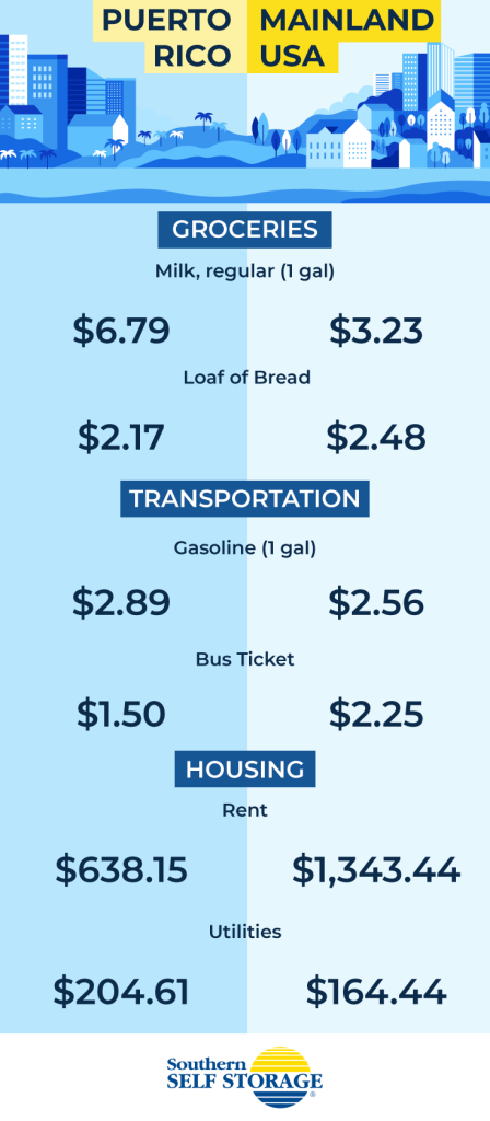 Should I Move to Puerto Rico? cost of living in puerto rico